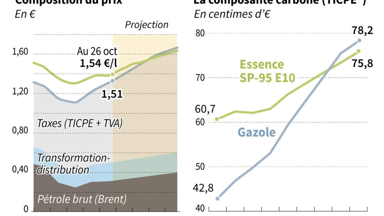"""Philippe: sur la hausse des taxes carburant, """"il n'y a pas le choix"""""""