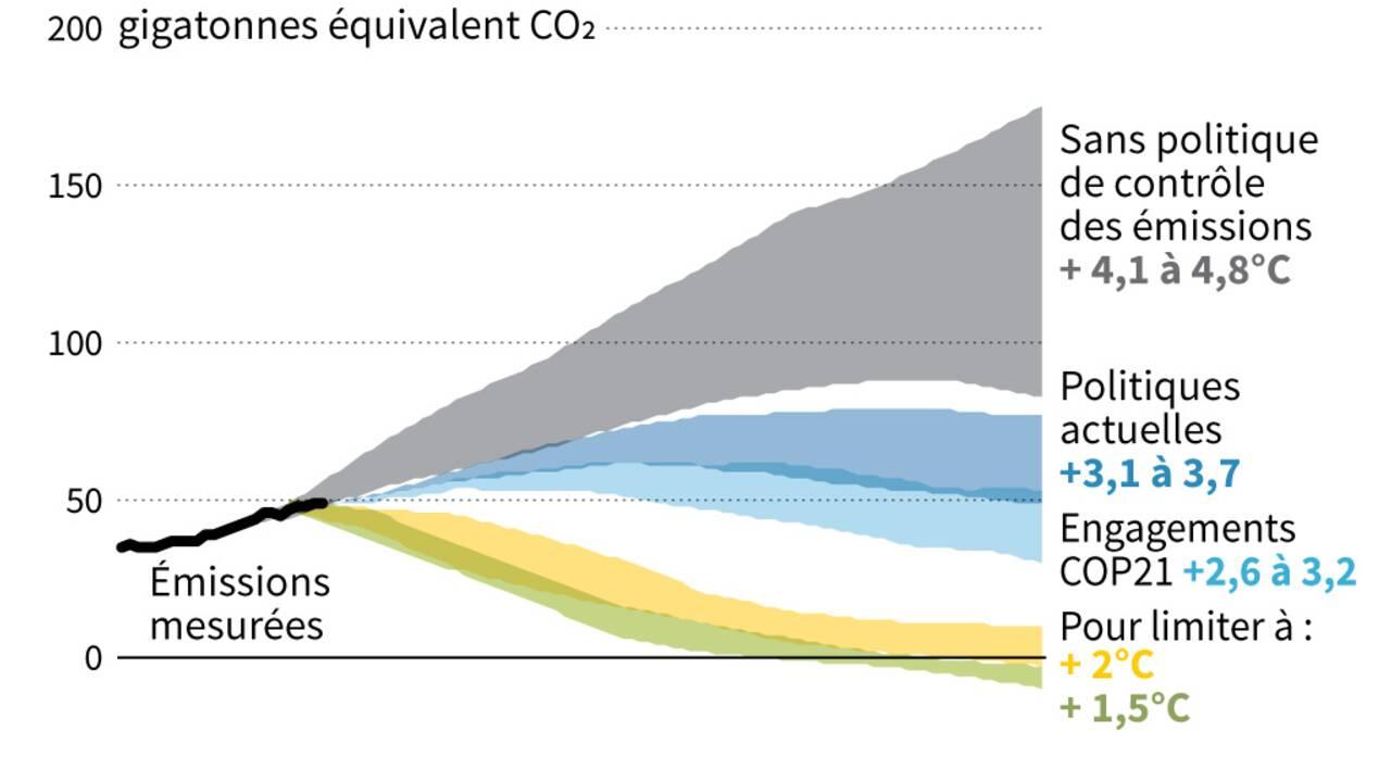 Concentration record des gaz à effet de serre en 2017 selon l'ONU