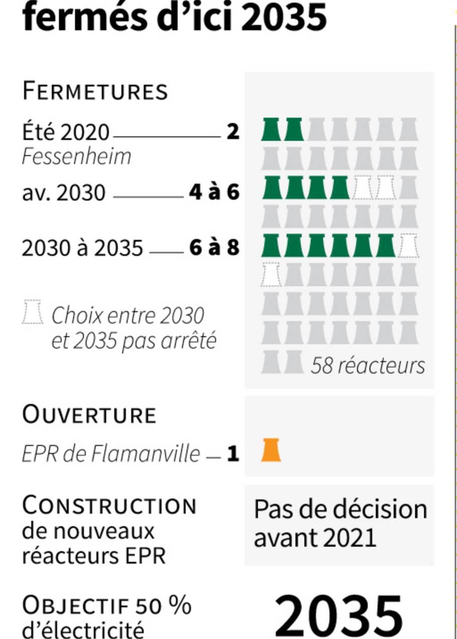 Macron choisit une voie médiane sur le nucléaire et promet un essor des renouvelables