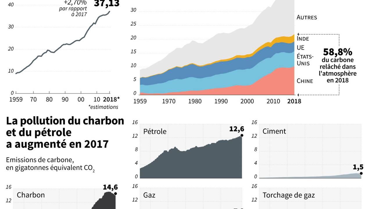 """La cause du climat secouée par la crise des """"gilets jaunes"""""""
