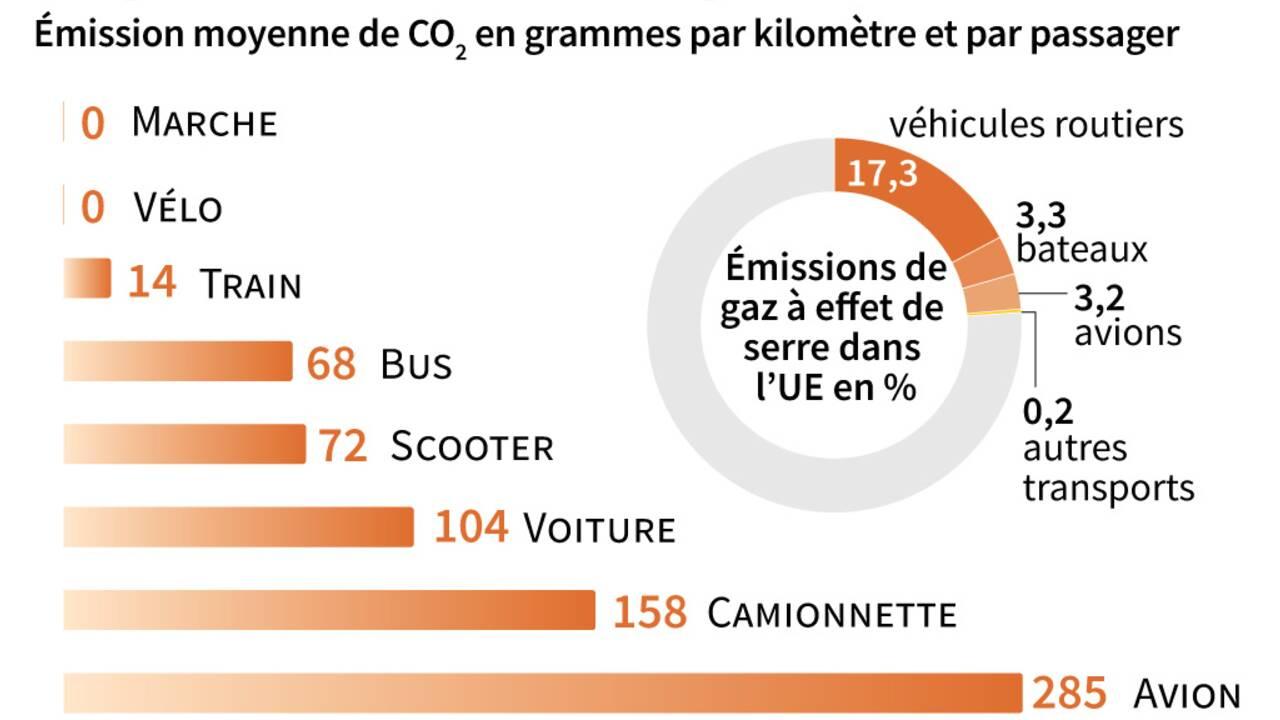 Comment réduire les émissions carbone des avions ?