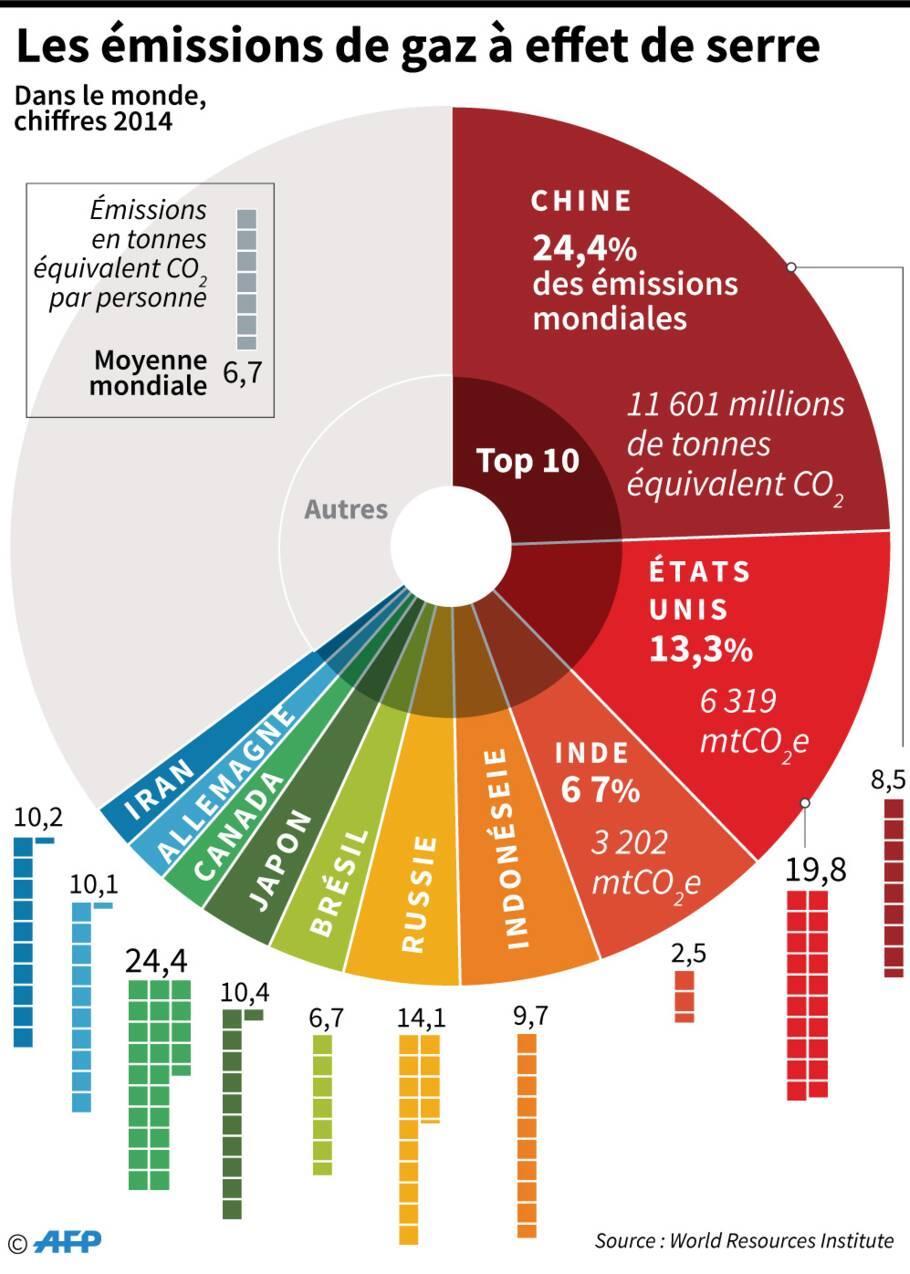 Les émissions liées à l'énergie devraient encore croître en 2018