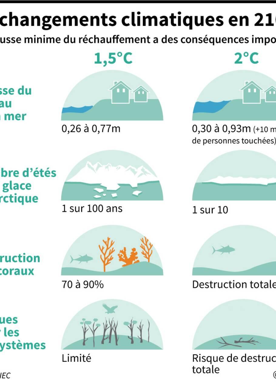Réchauffement climatique: des signaux toujours plus criants