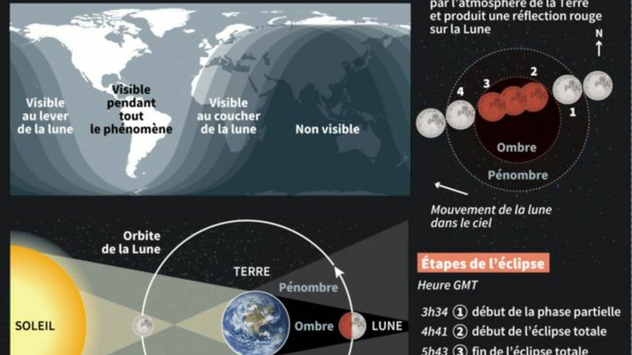 L'éclipse de Lune vue à travers le monde
