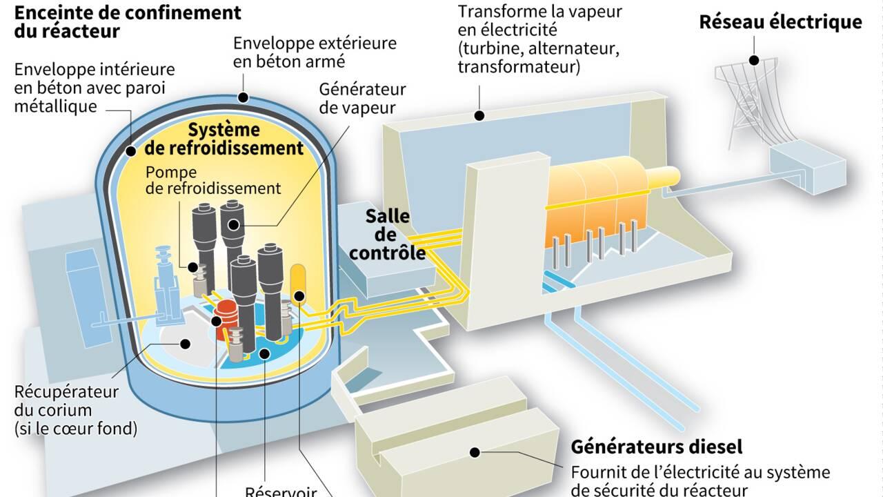 """Nucléaire: niveau de sûreté """"satisfaisant"""" mais des défis, selon l'ASN"""