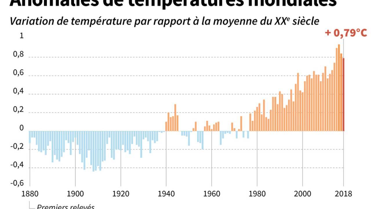 2015-2018: période la plus chaude depuis le début des relevés météo