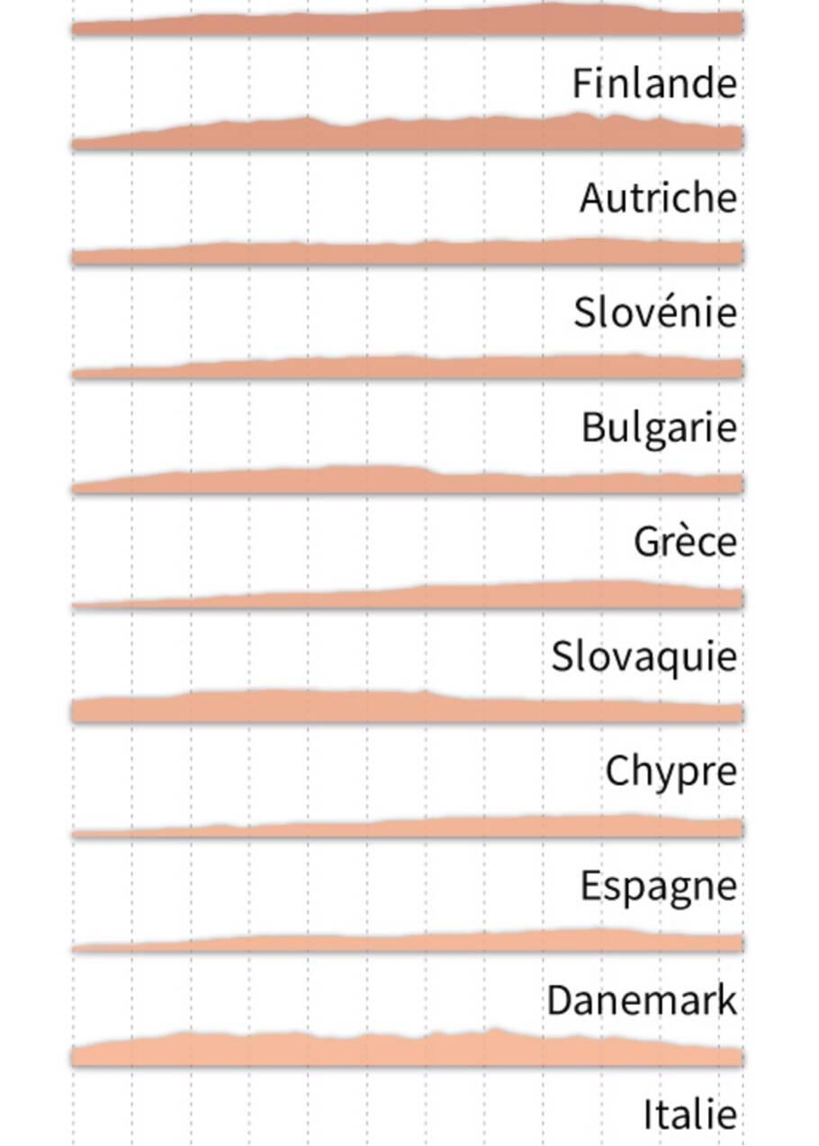 Energies renouvelables: les pays de l'UE en ordre dispersé