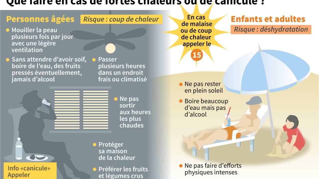 Canicule : cinq gestes à faire pour éviter le coup de chaud