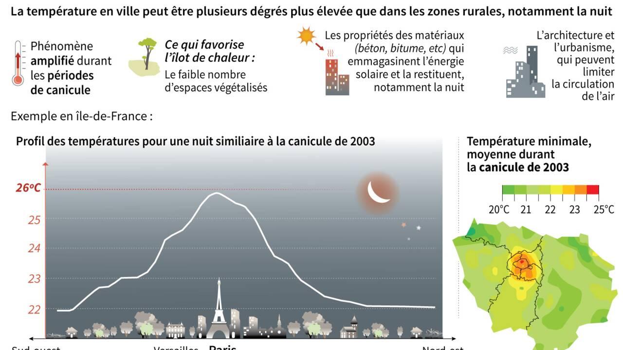 """Les villes, des """"bulles"""" de chaleur à rafraîchir"""