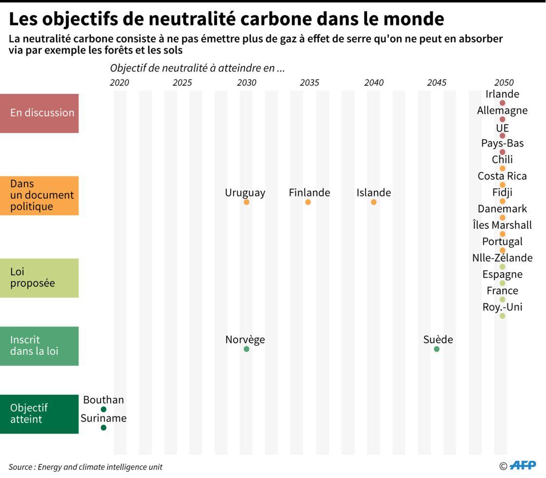 La neutralité carbone, un objectif ambitieux contre le réchauffement  climatique? - Geo.fr