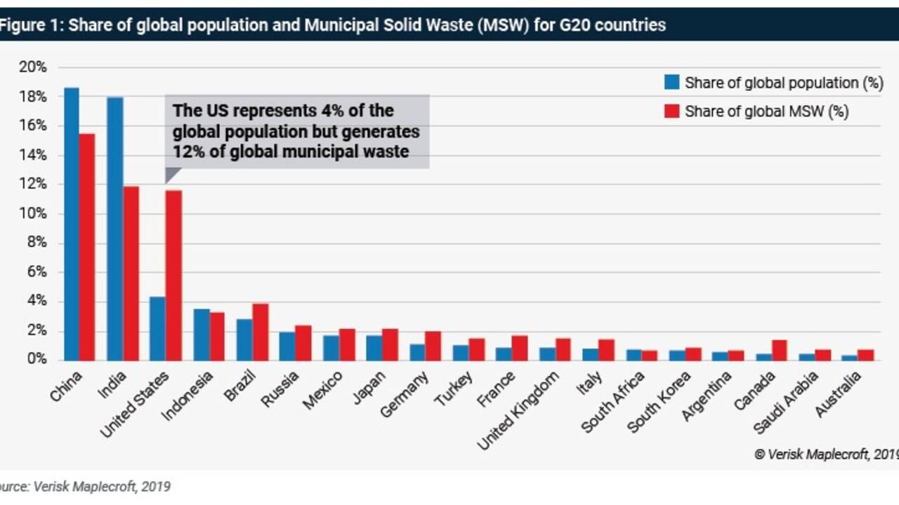 Dans quels pays produit-on le plus de déchets ménagers ?