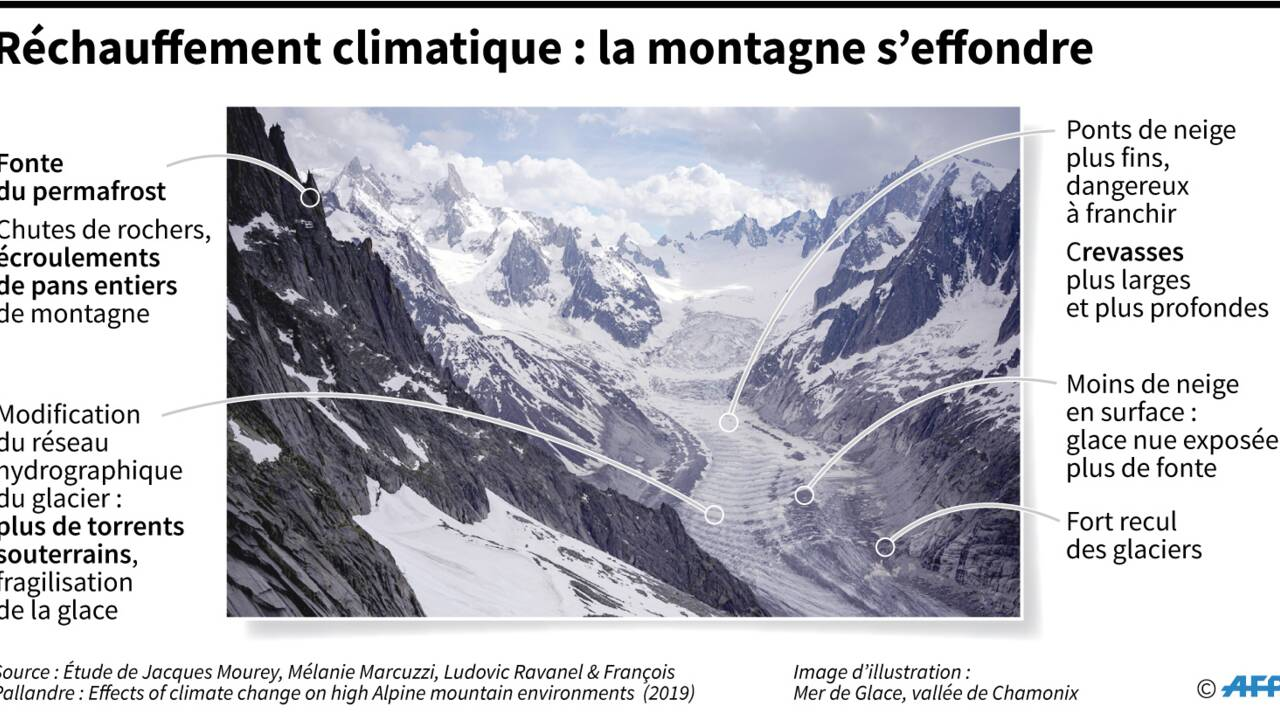 Mont-Blanc : entre incertitude et perte de repères alors que la montagne s'effondre