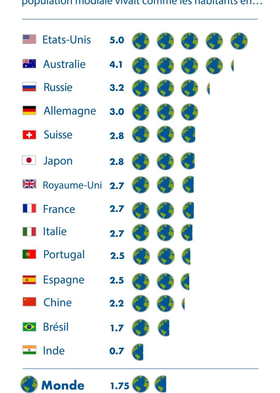 Jour du dépassement : le 29 juillet, l'humanité a épuisé toutes les ressources renouvelables de la planète