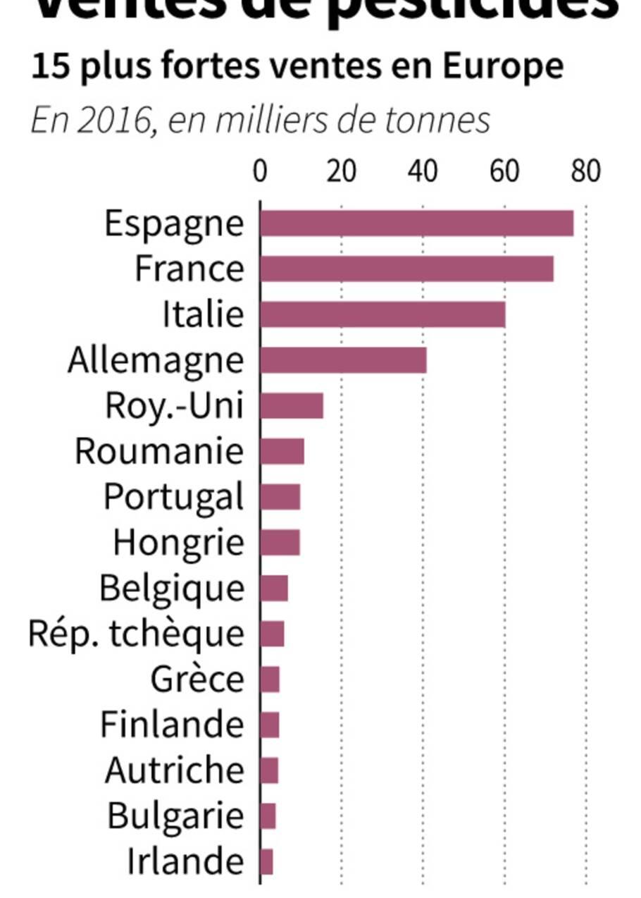 """Pesticides: appels à multiplier les arrêtés locaux et """"submerger"""" la consultation"""