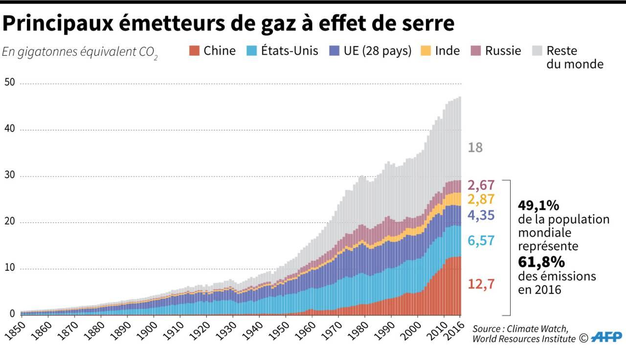 Où en sont les engagements des grands pays dans l'accord de Paris?