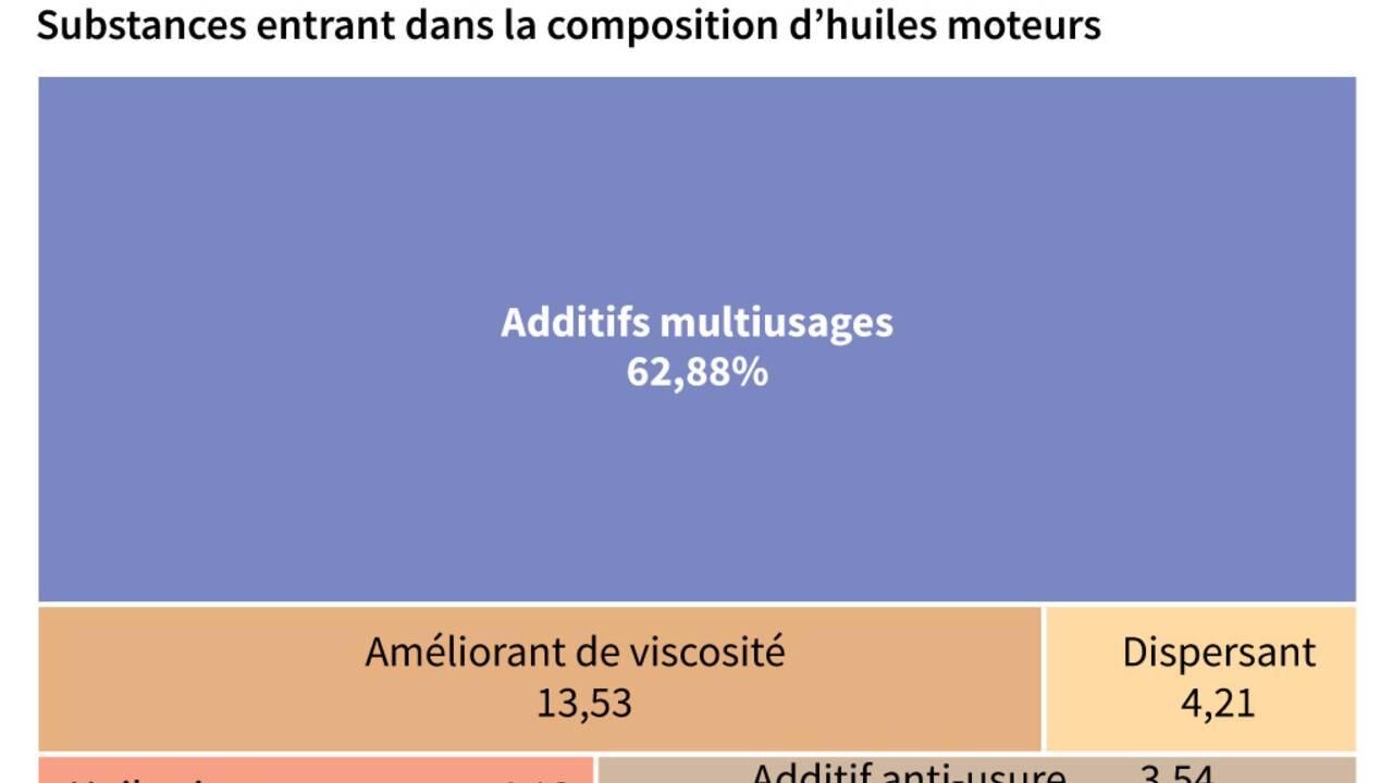 Lubrizol : les produits partis en fumée sont connus mais des questions demeurent