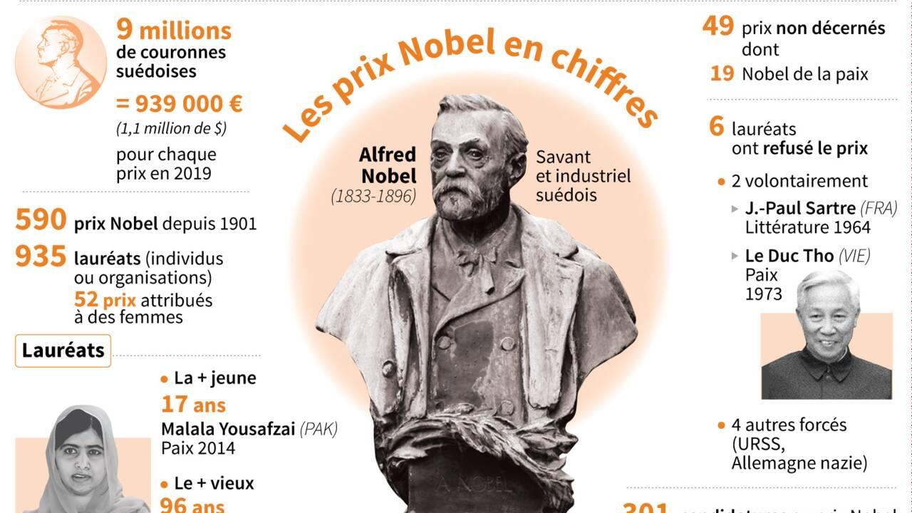 """Un Nobel pour """"Greta"""" ? Les bookmakers y croient, les experts sceptiques"""