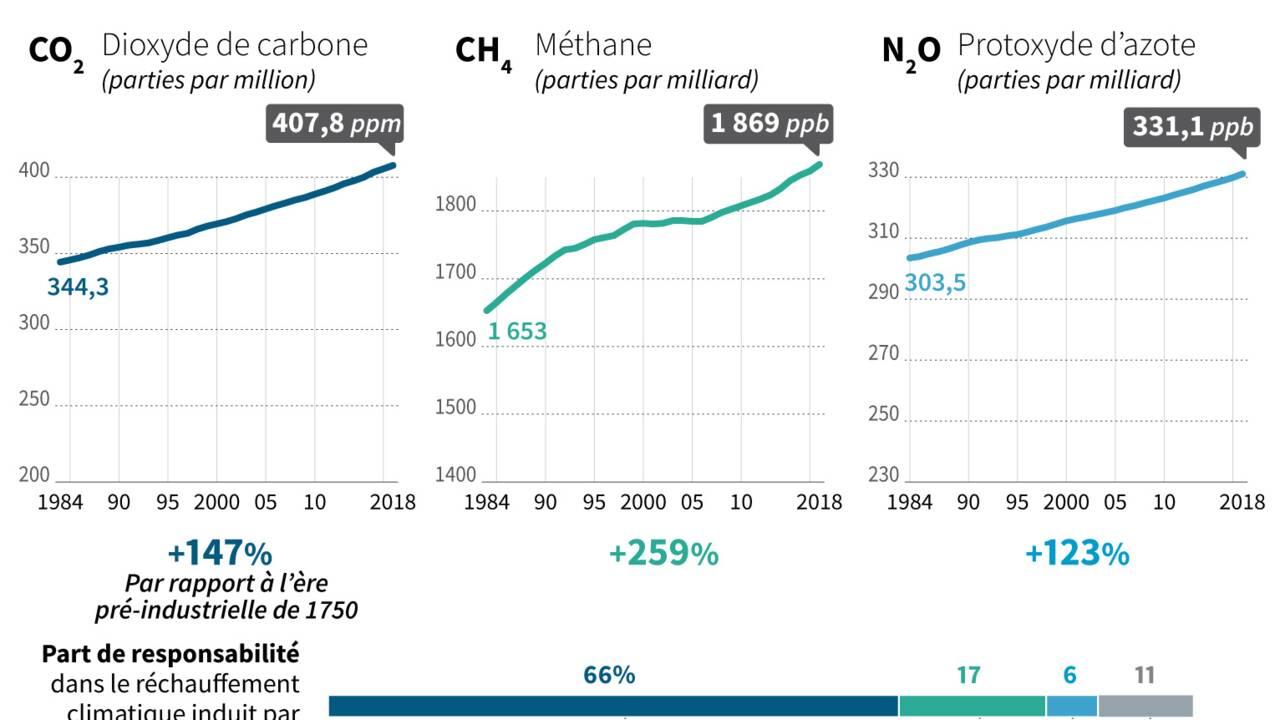 Record de concentrations de gaz à effet de serre en 2018, selon l'ONU
