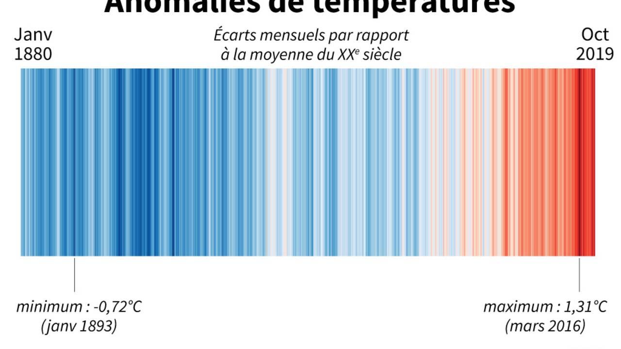 Climat: une décennie de chaleur record, sans inversion de tendance