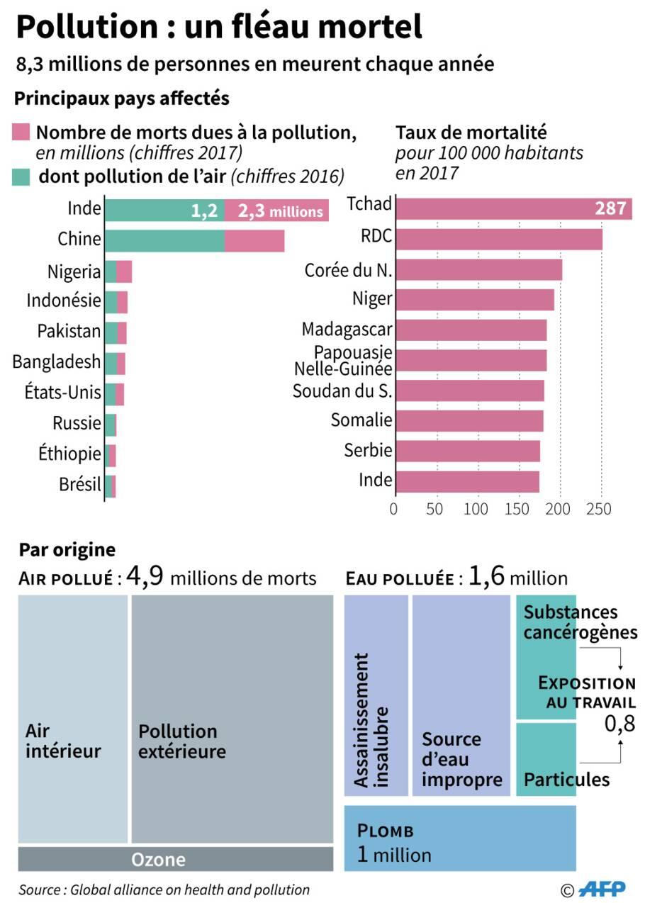 Quels sont les pays où la pollution est la plus meurtrière ?