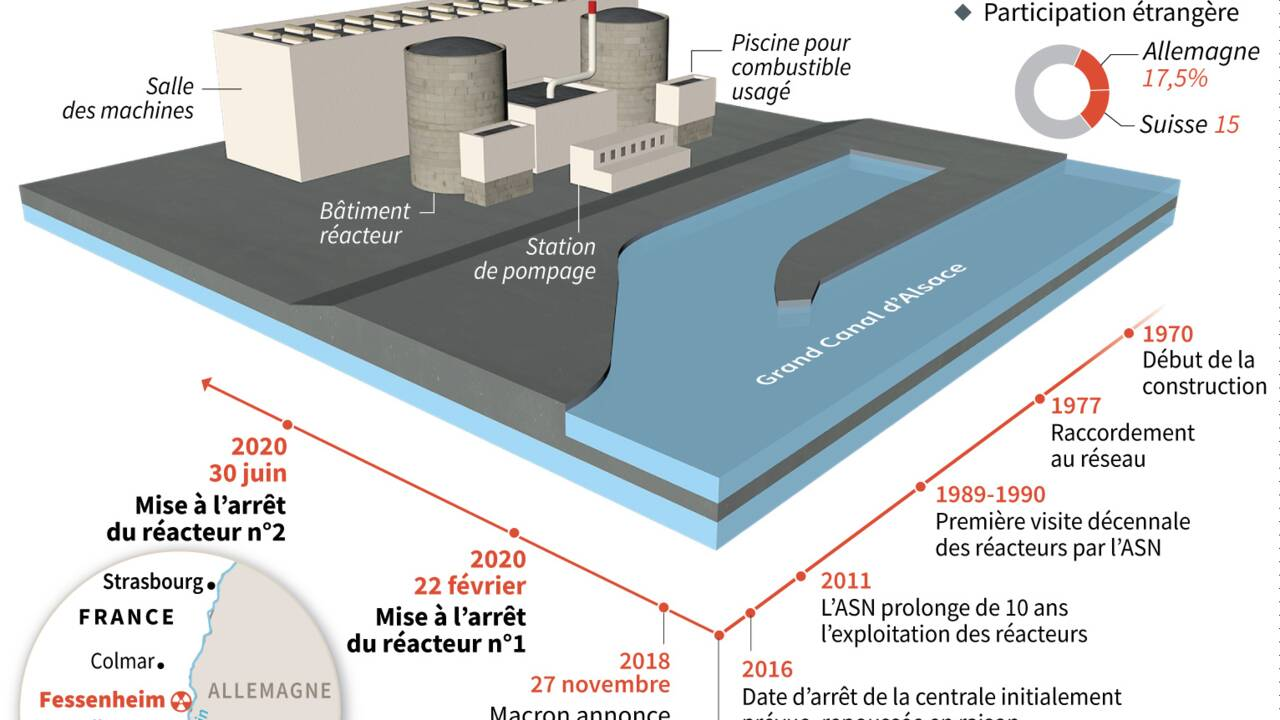 Fessenheim: la procédure d'arrêt du réacteur n°1 est lancée