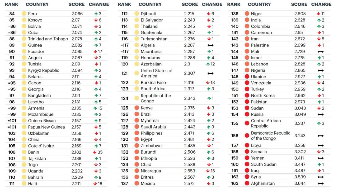Islande, Nouvelle-Zélande, Portugal… Quels sont les pays les plus pacifiques au monde ?