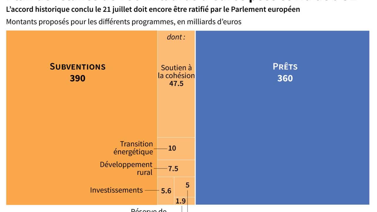 UE: de nouvelles sources de revenus encore floues pour financer l'emprunt collectif