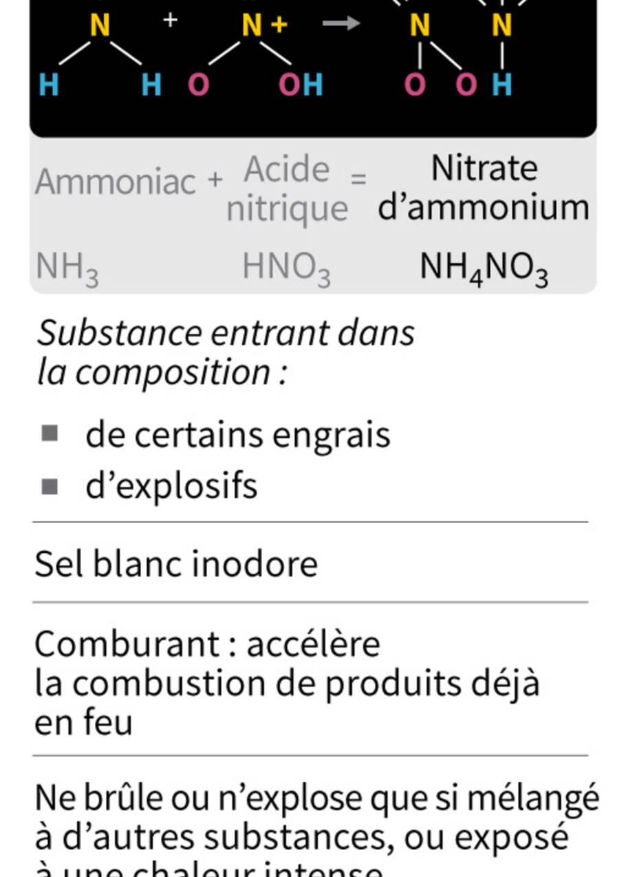 Le nitrate d'ammonium, composant détonant connu pour ses risques