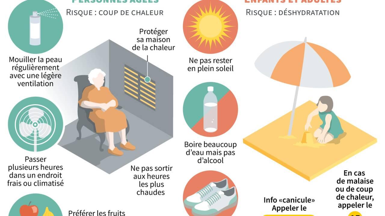 La moitié de la France en alerte canicule