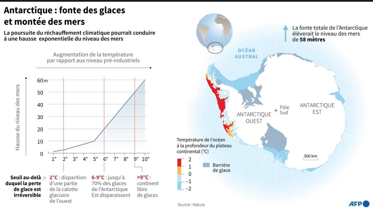 Climat: pour l'Antarctique et le niveau des mers, chaque degré compte, selon une étude