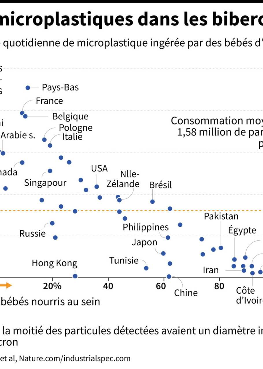 Un bébé de 12 mois avale chaque jour 1,5 million de microplastiques, selon une étude
