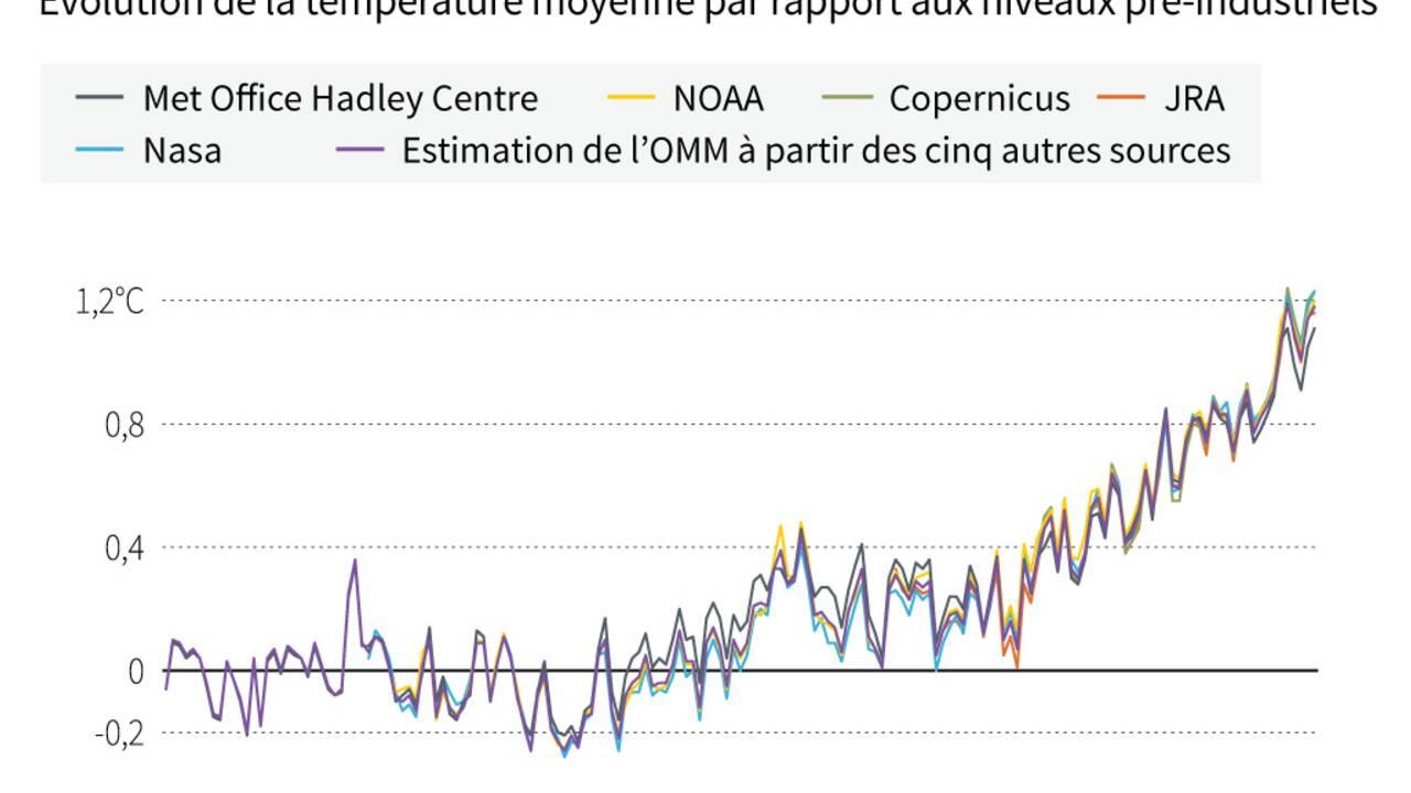 2020 parmi les trois années les plus chaudes de l'Histoire, alerte l'ONU