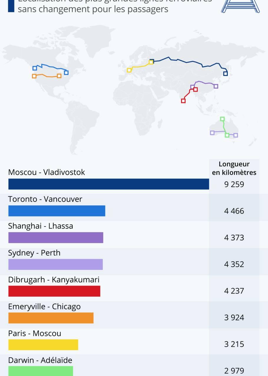 Le Top 10 des plus longs trajets en train du monde