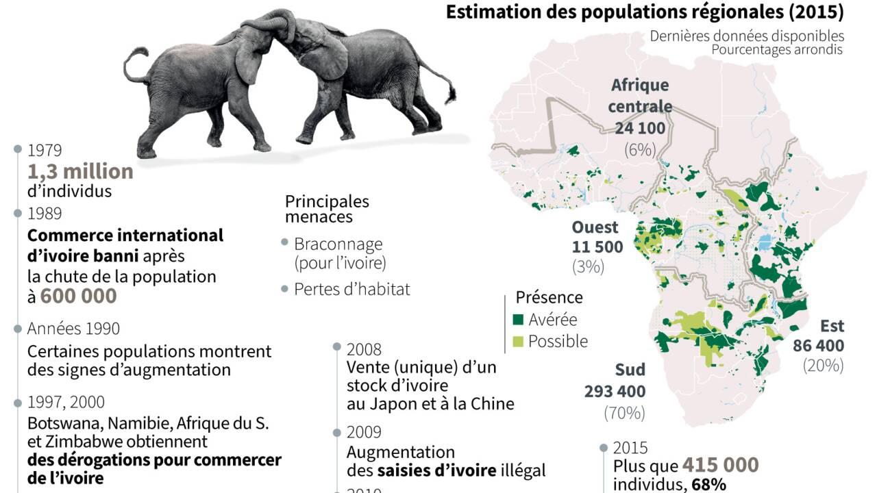 Les espèces endémiques sauvages menacées par le réchauffement climatique