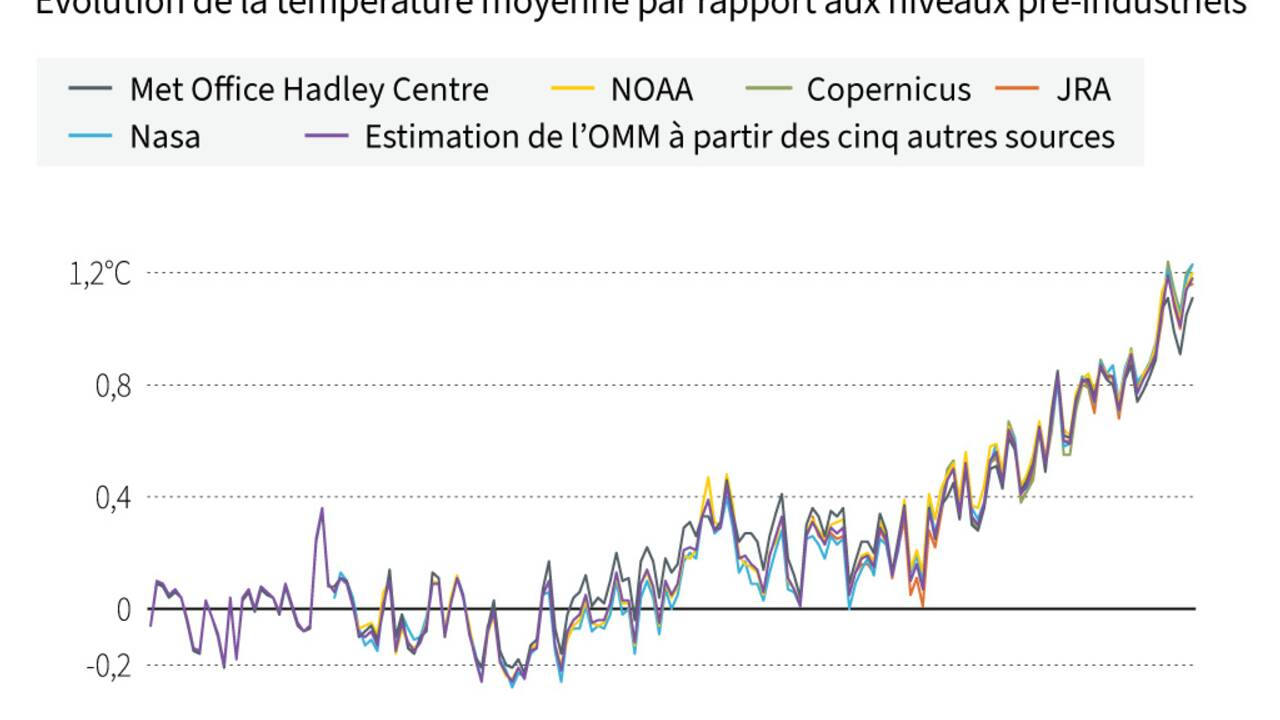 Réchauffement climatique : 2020 est une année record en Europe