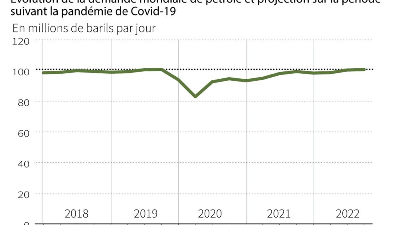 Pétrole: l'Opep+ en sommet sur fond de surchauffe du marché