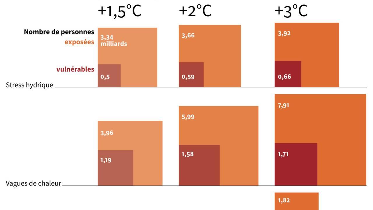 """Le monde sur le chemin """"catastrophique"""" d'un réchauffement de +2,7°C"""