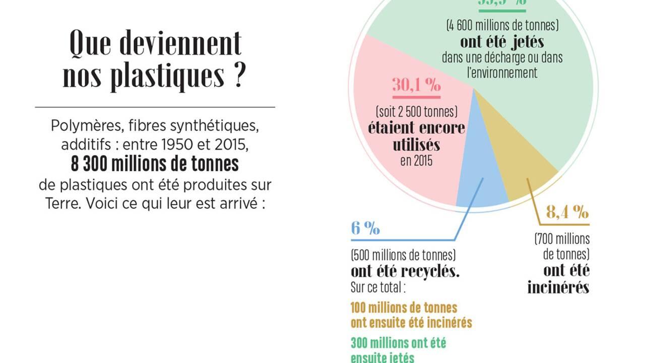 """Kako Naït Ali : """"Les plastiques biodégradables sont un leurre"""""""
