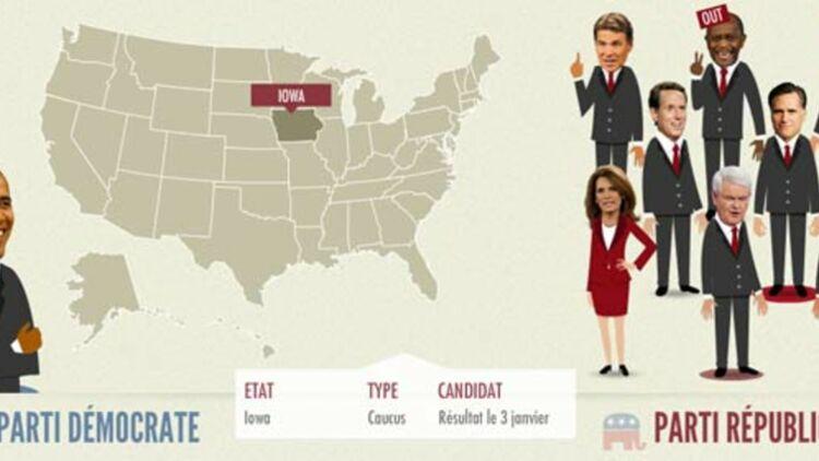 Détail de l'infographie de lexpress.fr sur les primaires républicaines aux États-Unis. © lexpress.fr.
