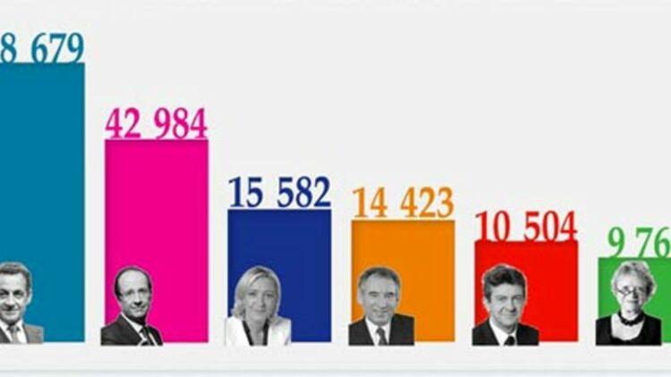 capture d'écran de l'infographie de l'agence Digimind.