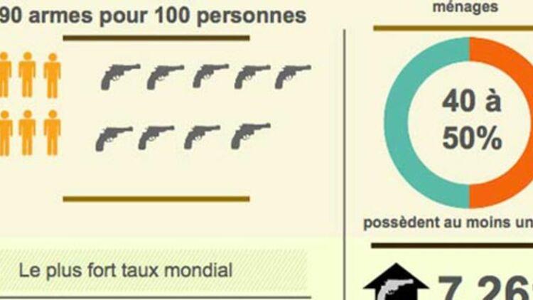 infographie du port d'armes aux États-Unis, © Quoi.info