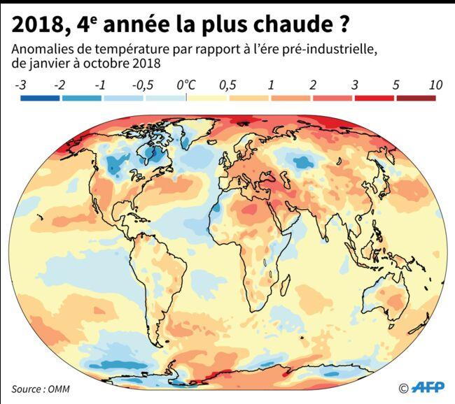 Climat: la situation n'a