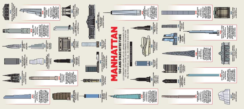 EN COUVERTURE : Dépliant - Manhattan, 150 ans d'architecture